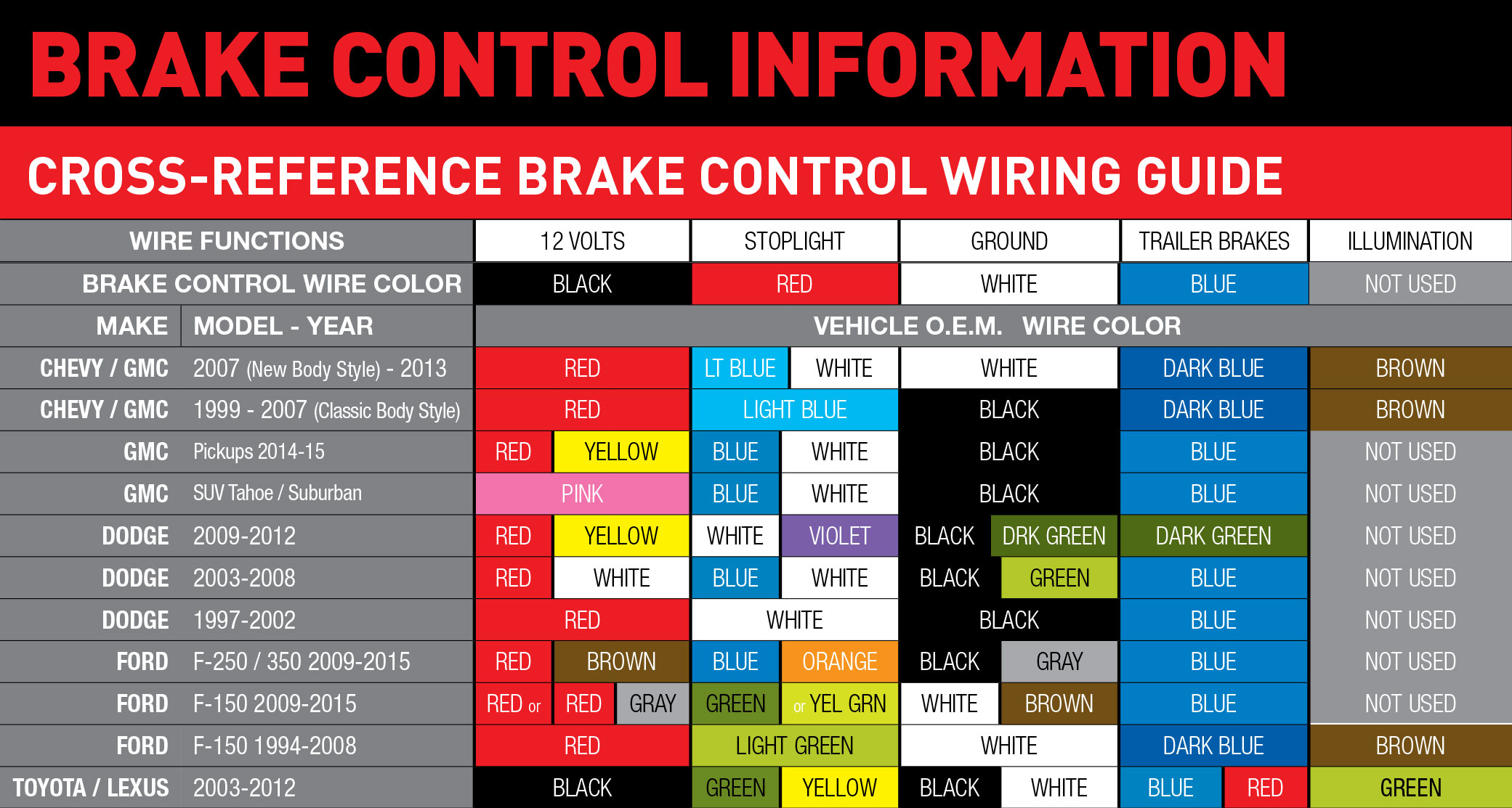 Chevy brake codes
