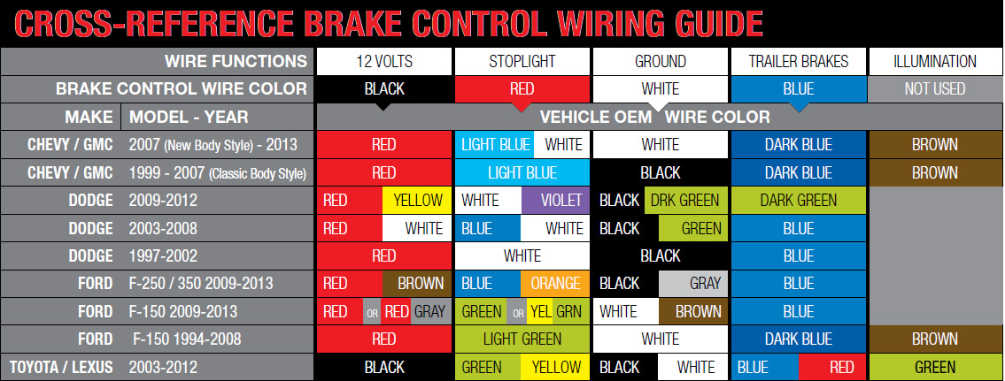 Wiring Guides - Trailer light color diagram