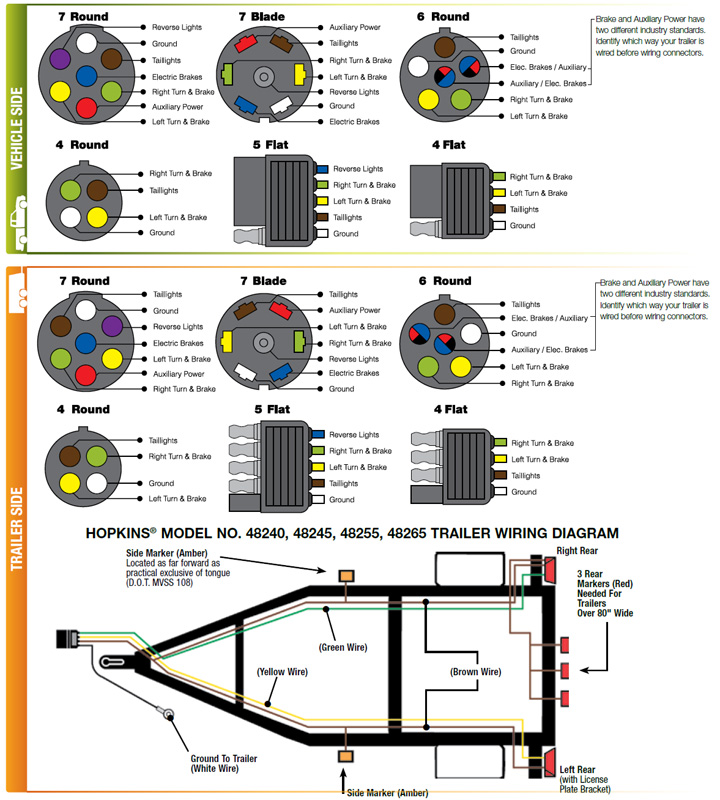 Enclosed Trailer Wiring Diagram from www.hopkinstowingsolutions.com