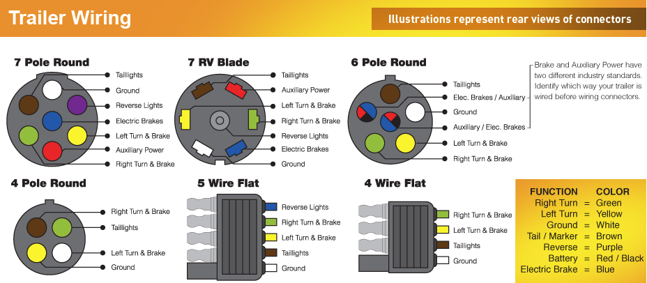 TrailerWiringCodes european 7 round plug where to buy? defender source 4 wire trailer lights diagram at bayanpartner.co