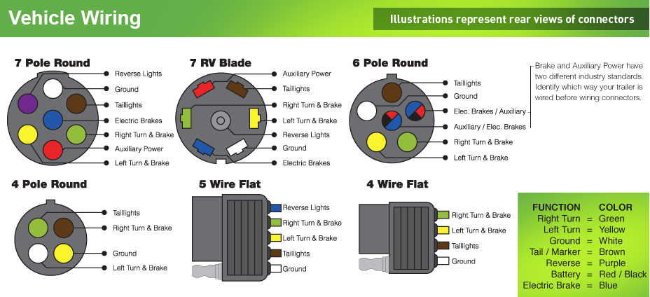VehicleWiringCodes 110 power page 2 forest river forums six pin trailer wiring diagram at mifinder.co